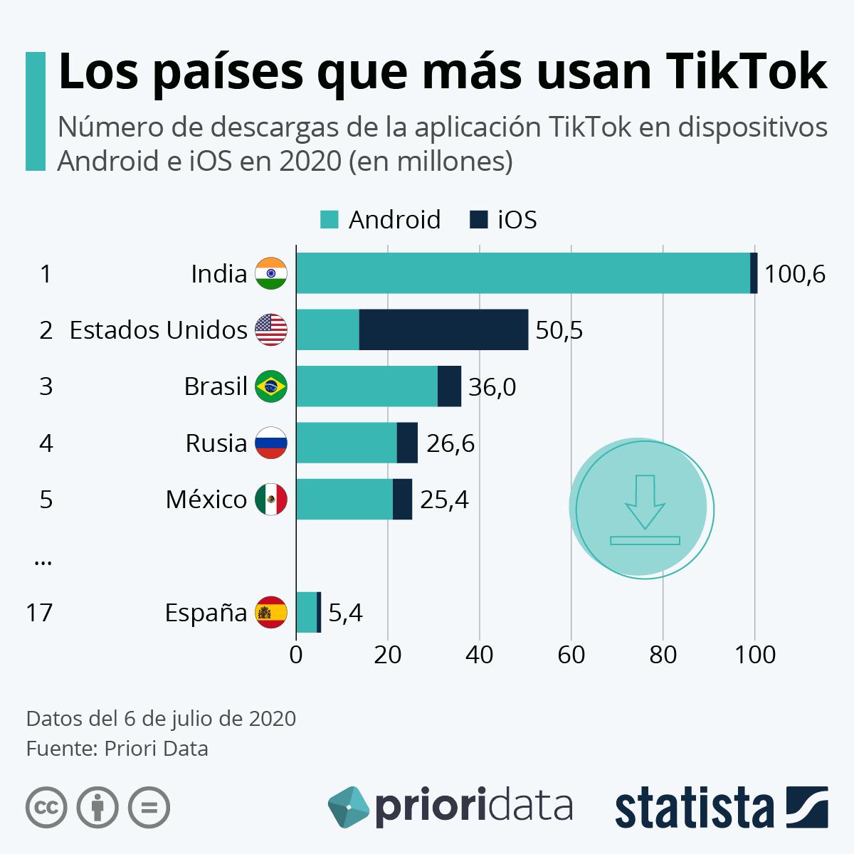 Infografía: TikTok alcanza los 5,4 millones de descargas en España en lo que va de año | Statista