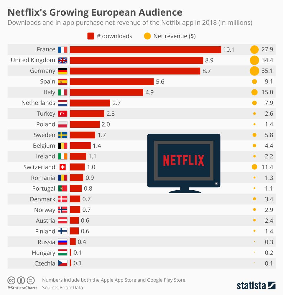 Infographic: Netflix's Growing European Audience | Statista