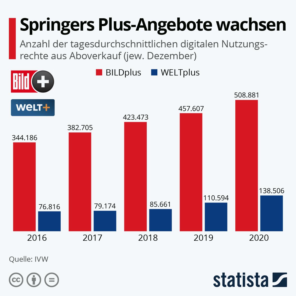 Infografik: Springers Plus-Angebote wachsen   Statista