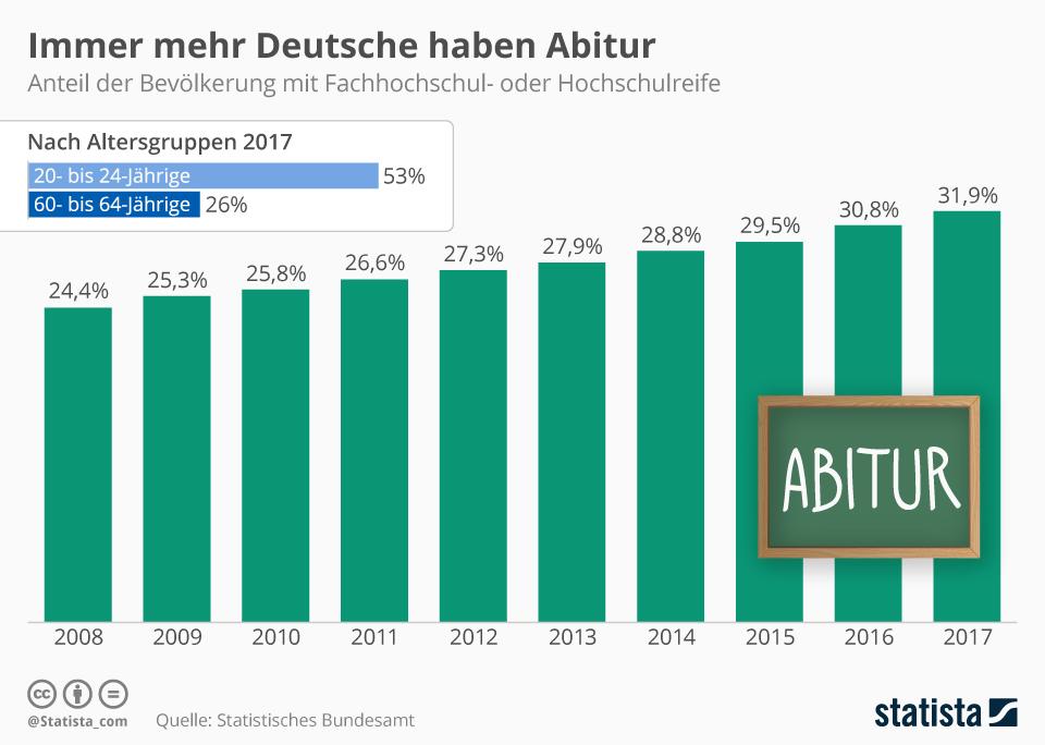 Infografik: Immer mehr Deutsche haben Abitur | Statista