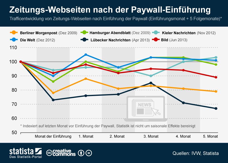 Infografik: Traffic von Webseiten nach der Paywall-Einführung  | Statista