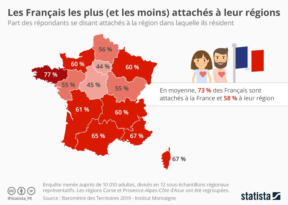 Infographie: Les Français les plus (et les moins) attachés à leur région | Statista