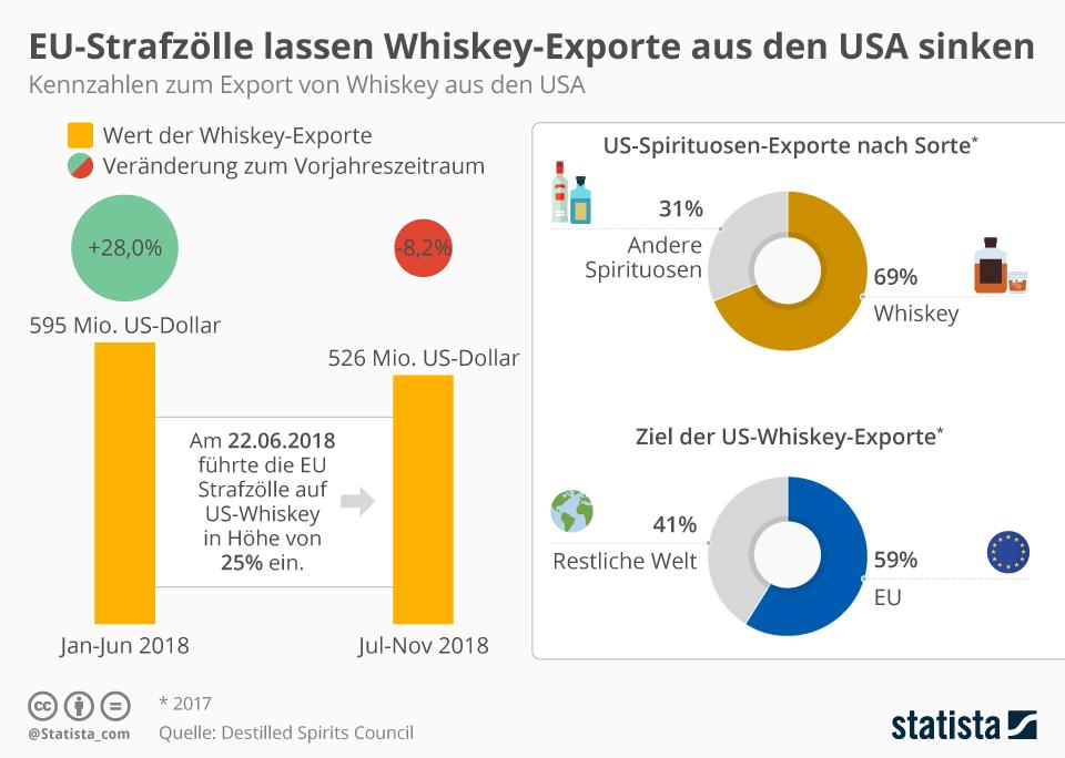 Infografik: EU-Strafzölle lassen Whiskey-Exporte aus den USA sinken | Statista
