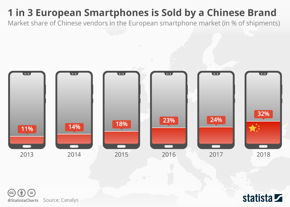 Infographic: One in Three European Smartphones Is from a Chinese Brand | Statista