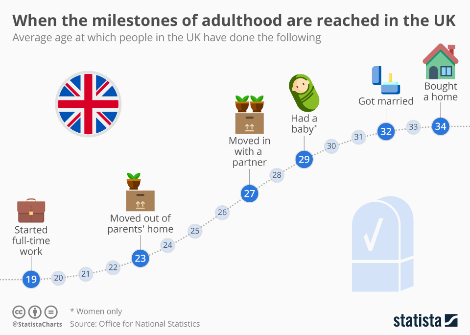 Infographic: When the milestones of adulthood are reached in the UK   Statista