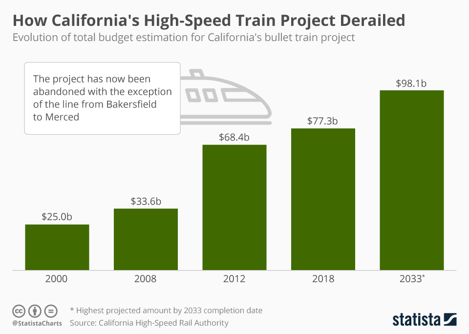 Infographic: How California's High-Speed Train Project Derailed  | Statista