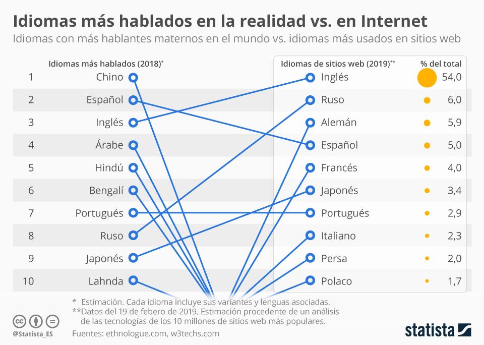 Infografía: Internet refuerza la posición del inglés como idioma global  | Statista