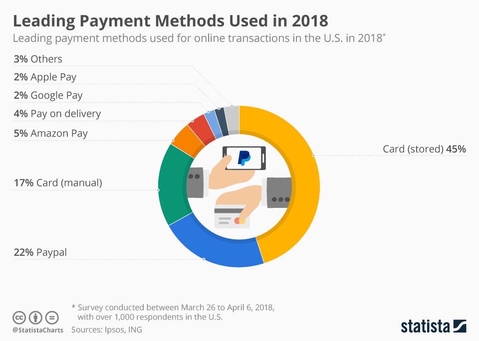 Infographic: Leading Payment Methods Used in 2018 | Statista