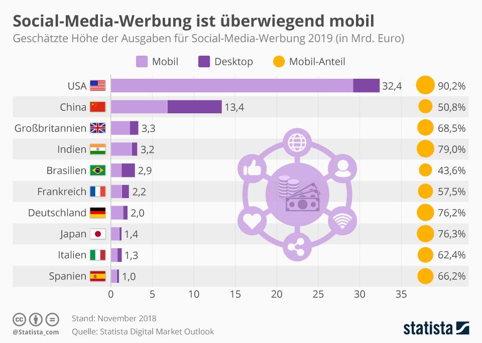 Infografik: Social-Media-Werbung ist überwiegend mobil | Statista