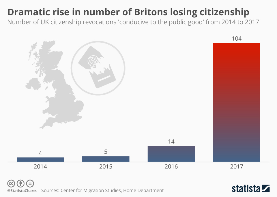 Infographic: Dramatic rise in number of Britons losing citizenship | Statista