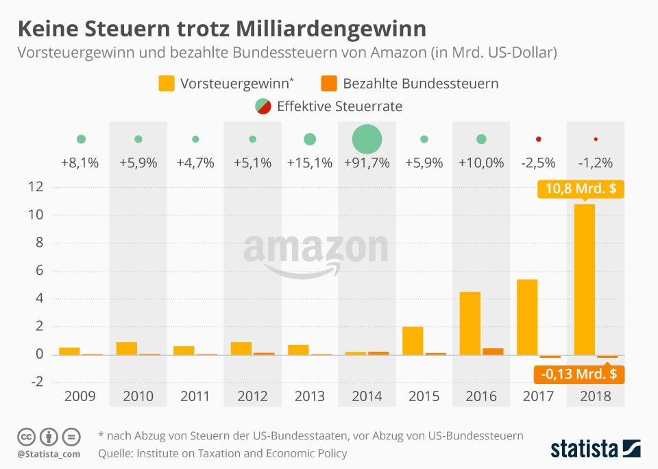 Infografik: Keine Steuern trotz Milliardengewinn | Statista