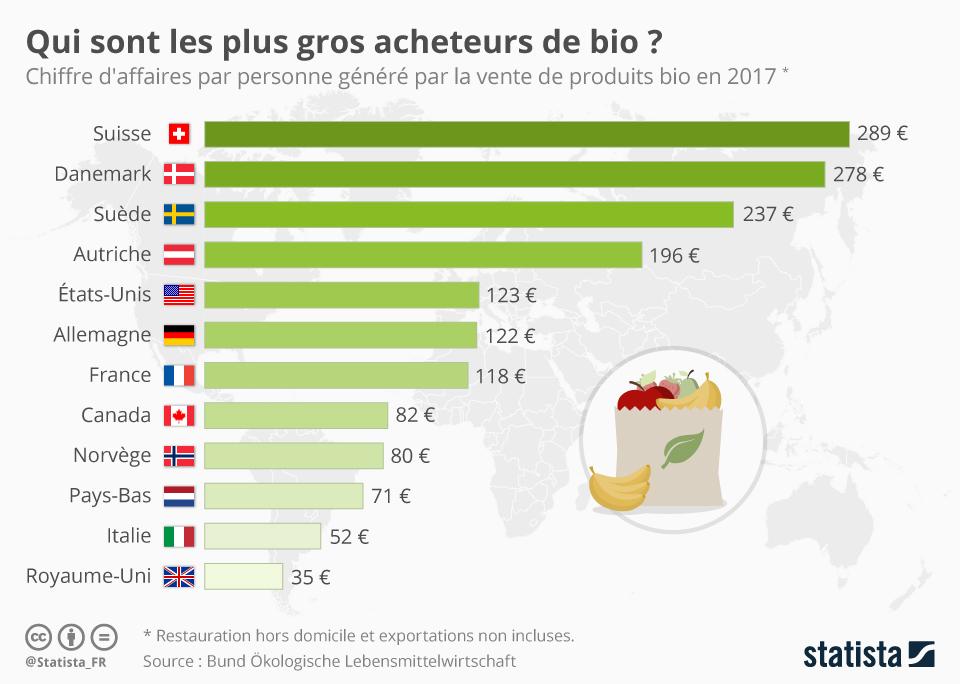 Infographie: Qui sont les plus gros acheteurs de bio ? | Statista