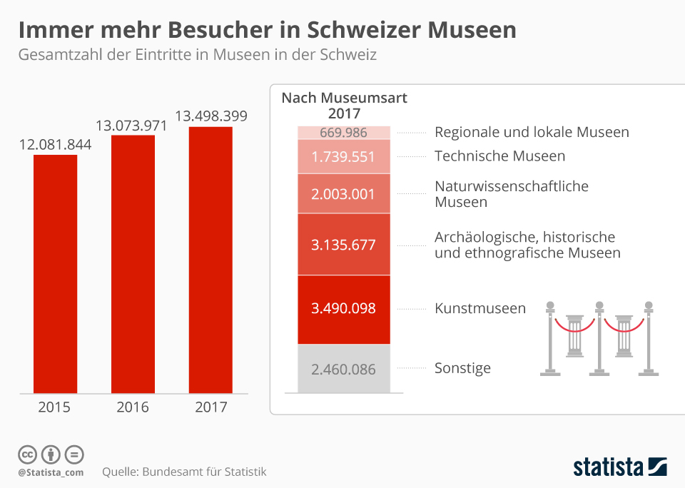 Infografik: Wachsende Besucherzahlen in Schweizer Museen | Statista