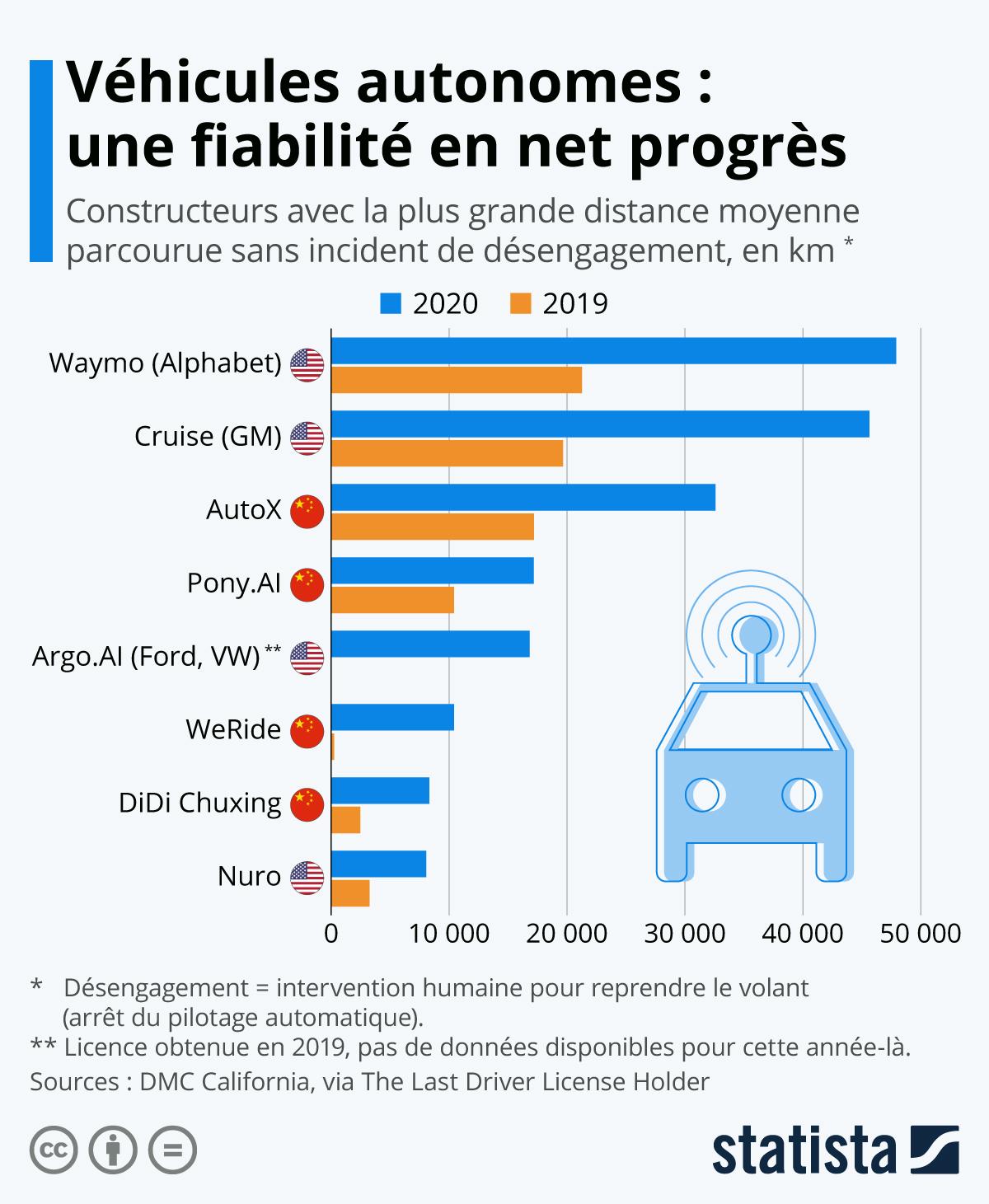 Infographie: Voitures autonome : les véhicules les plus fiables | Statista