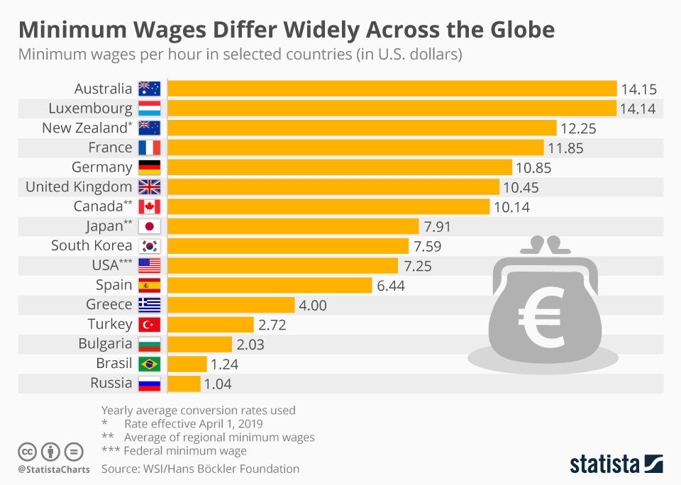 Infographic: Australia Has the Highest (Nominal) Minimum Wage in the World | Statista
