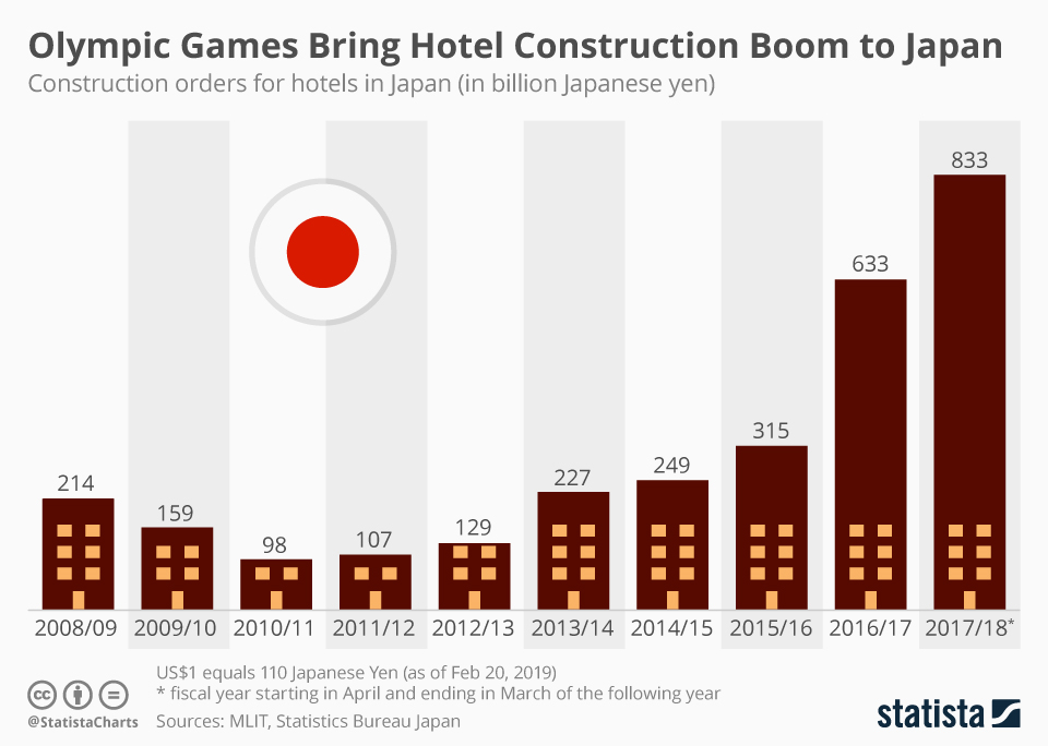 Infographic: Olympic Games Bring Hotel Construction Boom to Japan | Statista