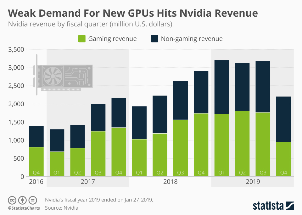 Infographic: Weak Demand For New GPUs Hits Nvidia Revenue  | Statista