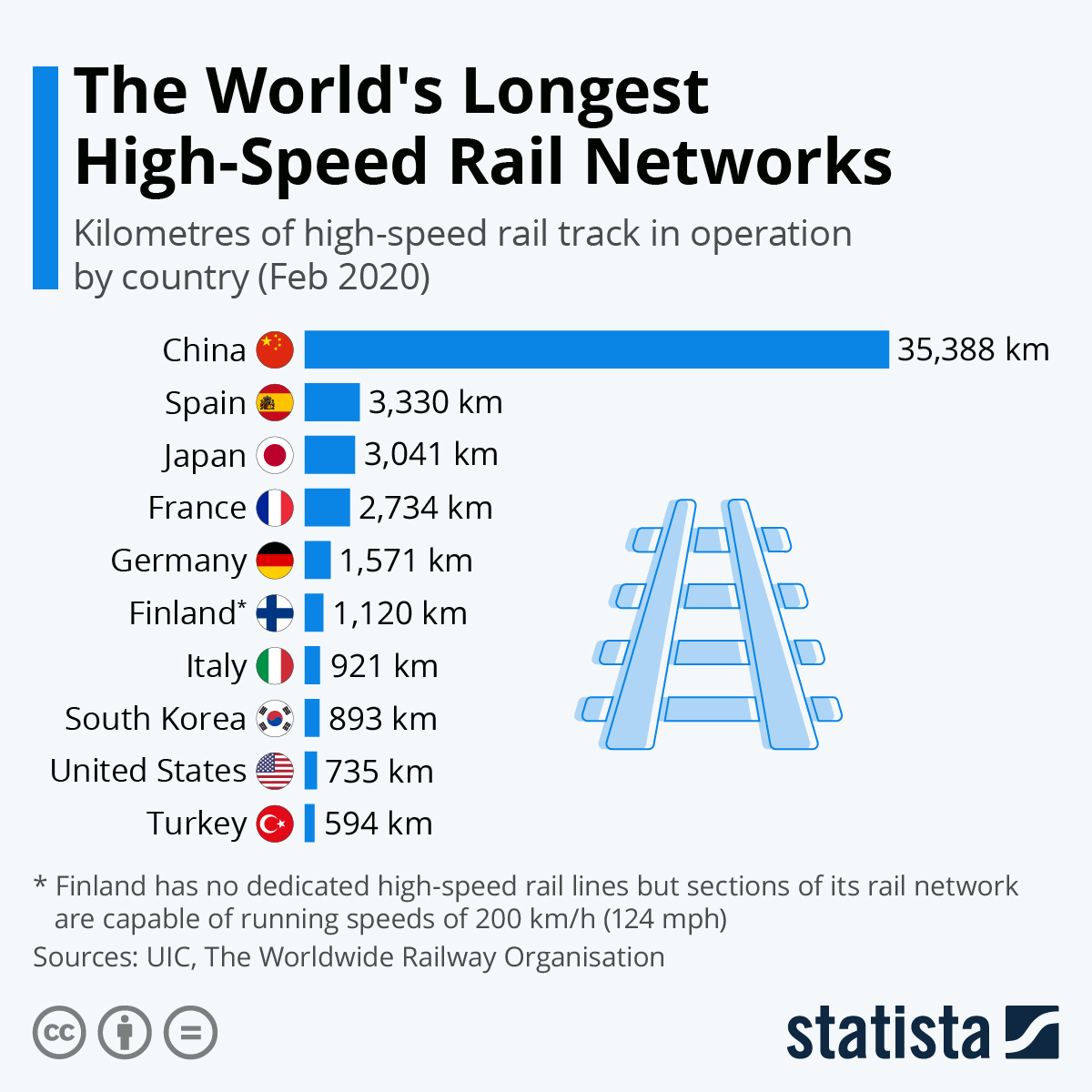 Infographic: The World's Longest High-Speed Rail Networks | Statista