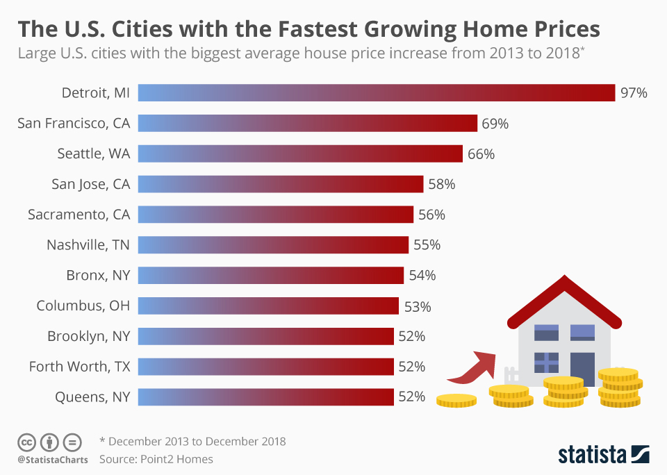 Infographic: The U.S. Cities with the Fastest Growing Home Prices   Statista