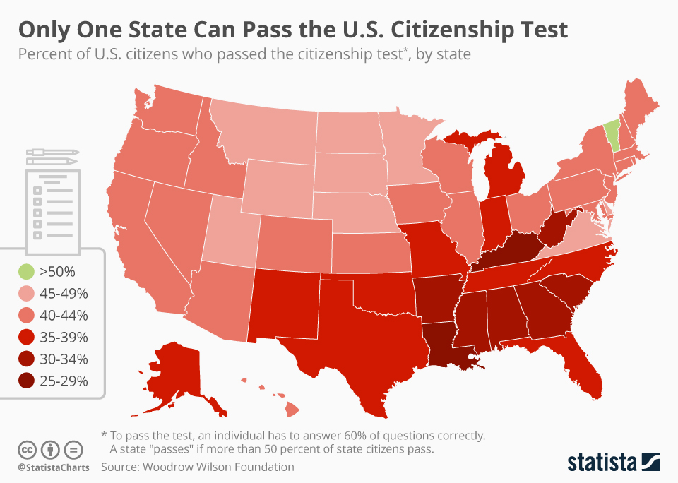 Infographic: Only One State Can Pass the U.S. Citizenship Test   Statista