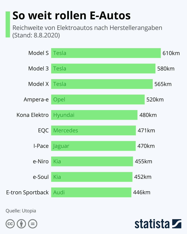 Infografik: So weit rollen E-Autos | Statista
