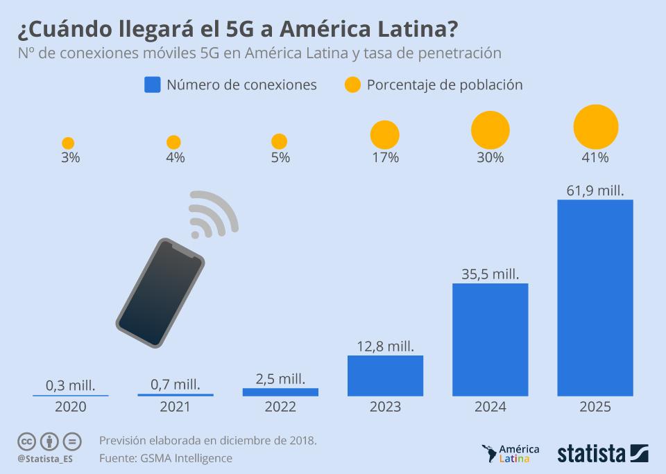 Infografía: 5G en América Latina, ¿cuánto tiempo tenemos que esperar? | Statista