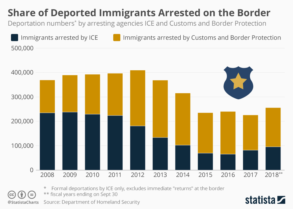 Infographic: More Deported Immigrants Are Arrested by Border Patrol | Statista