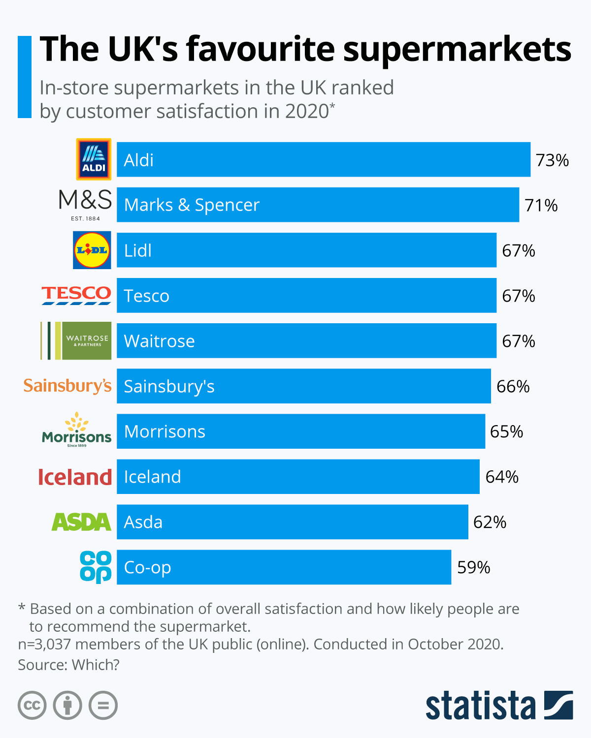 Infographic: The UK's favourite supermarkets | Statista