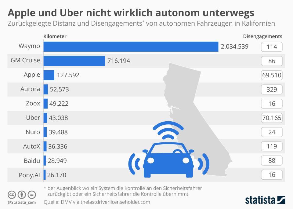 Apple und Uber nicht wirklich autonom unterwegs | Statista
