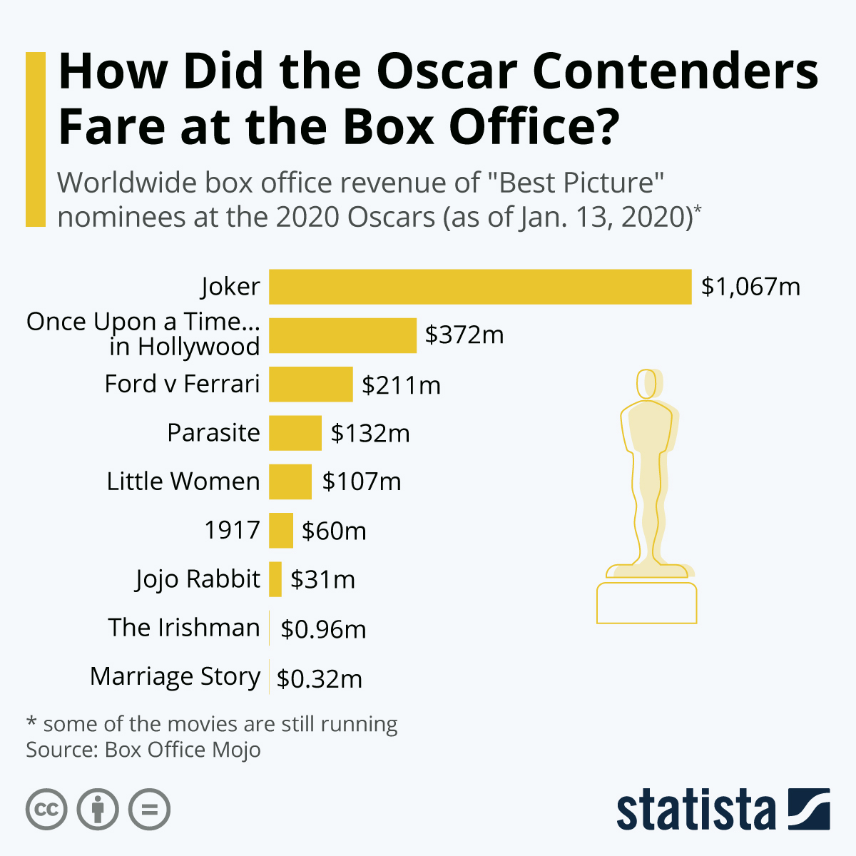 Infographic: How Did the Oscar Contenders Fare at the Box Office? | Statista