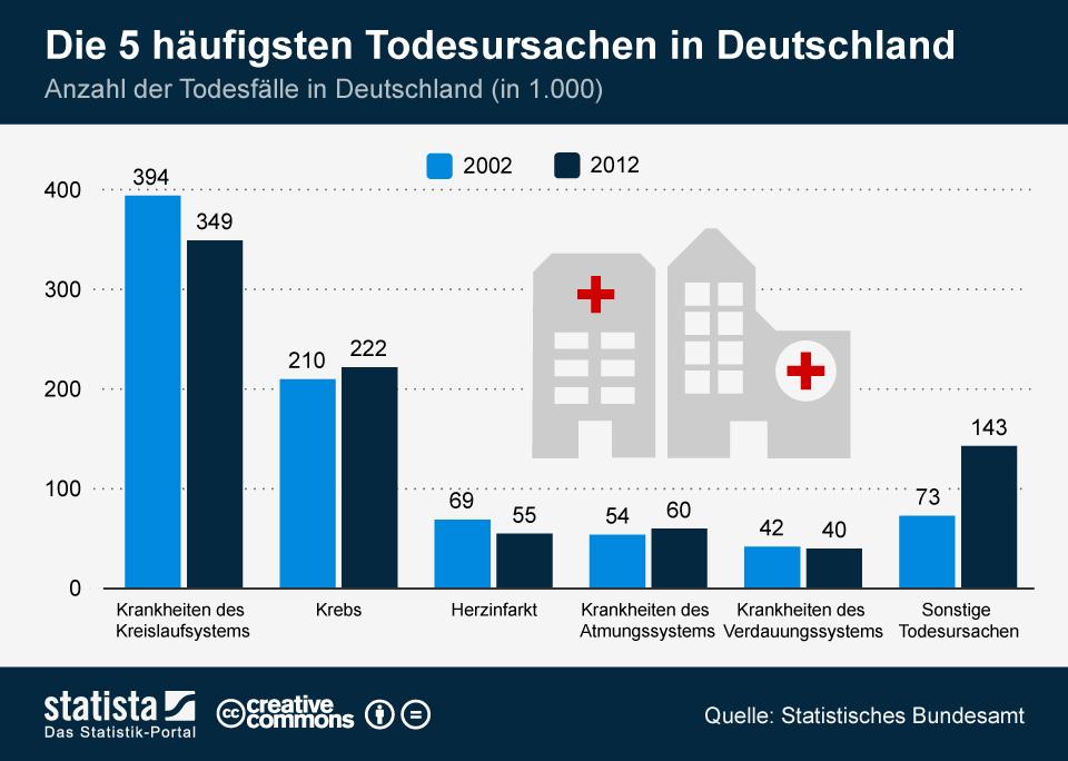 Infografik: Die 5 häufigsten Todesursachen in Deutschland | Statista