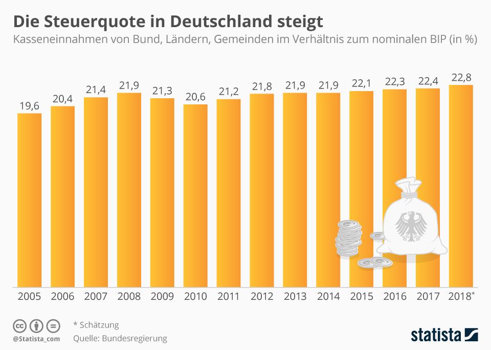 Infografik: Die Steuerquote in Deutschland steigt | Statista