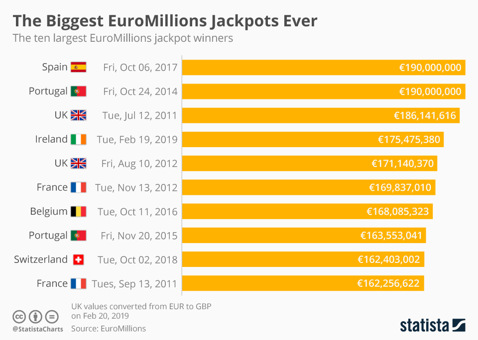 Infographic: The Biggest EuroMillions Jackpots Ever    Statista