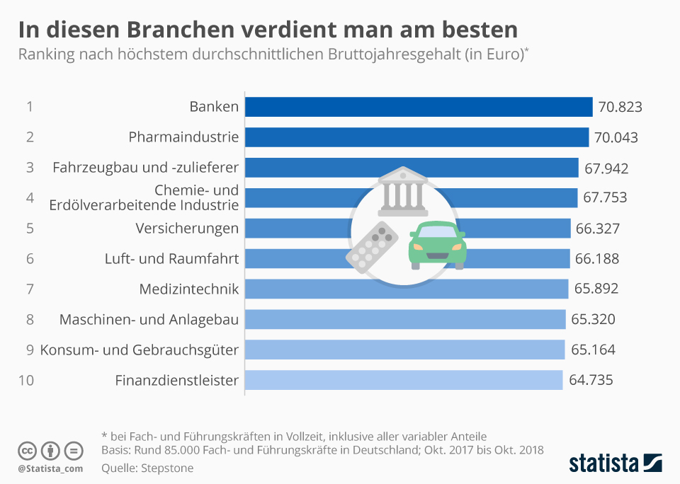 Infografik: In diesen Branchen verdient man am besten | Statista