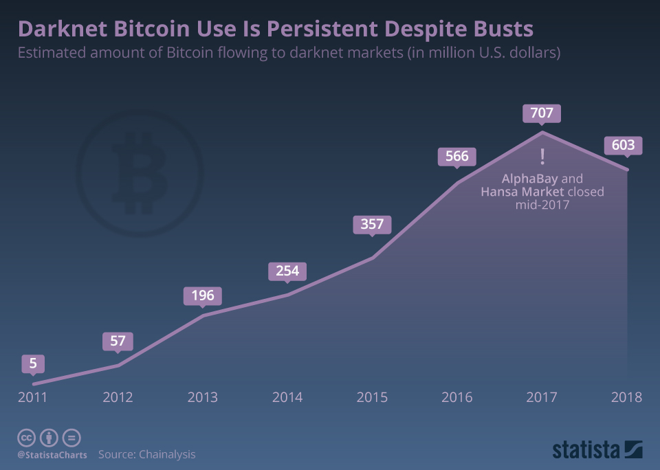 Infographic: Darknet Bitcoin Use Is Persistent Despite Busts | Statista