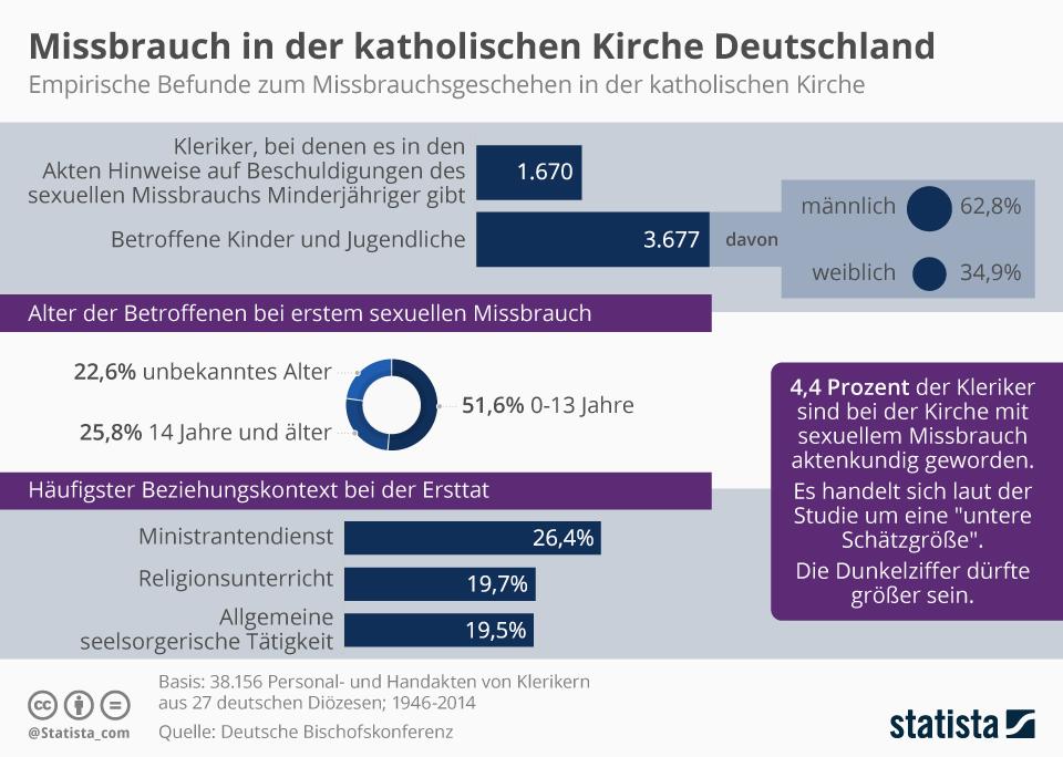 Infografik: Missbrauch in der katholischen Kirche Deutschland | Statista
