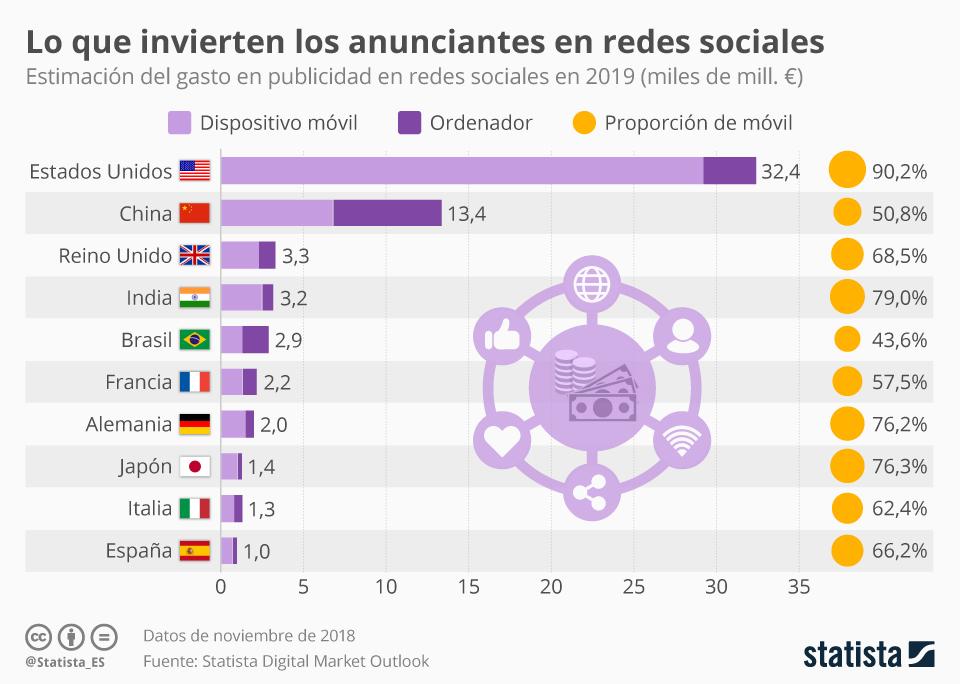 Infografía: Las redes sociales se llenan de anuncios   Statista