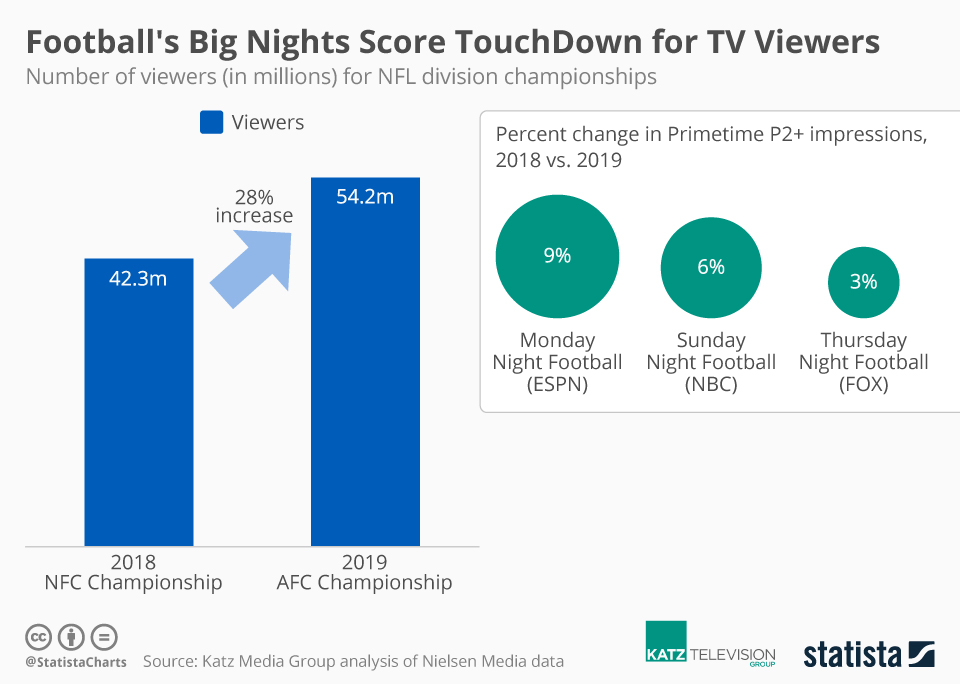 Infographic: Football's Big Nights Score TouchDown for TV Viewers | Statista