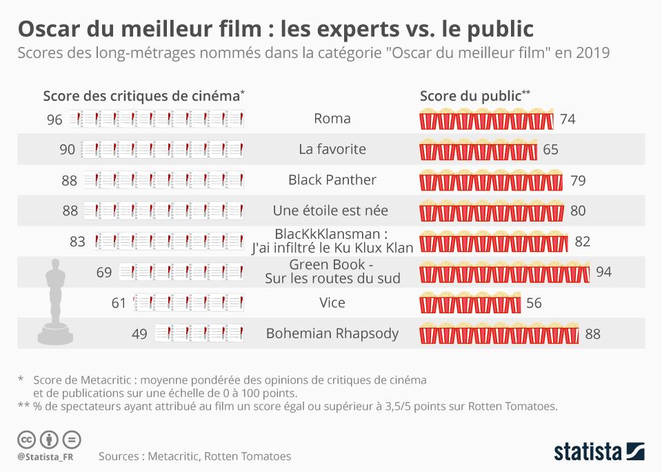 Infographie: Oscar du meilleur film : l'avis des experts vs. celui du public | Statista