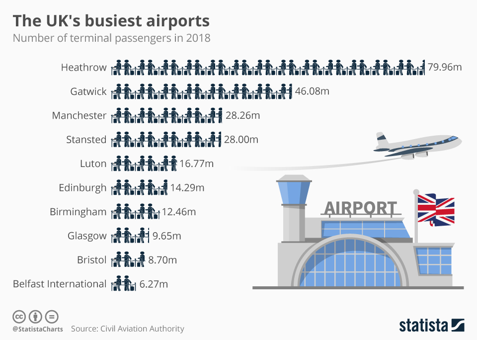 Infographic: The UK's busiest airports | Statista