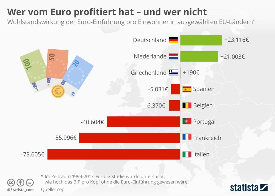 Infografik: Wer vom Euro profitiert hat - und wer nicht | Statista