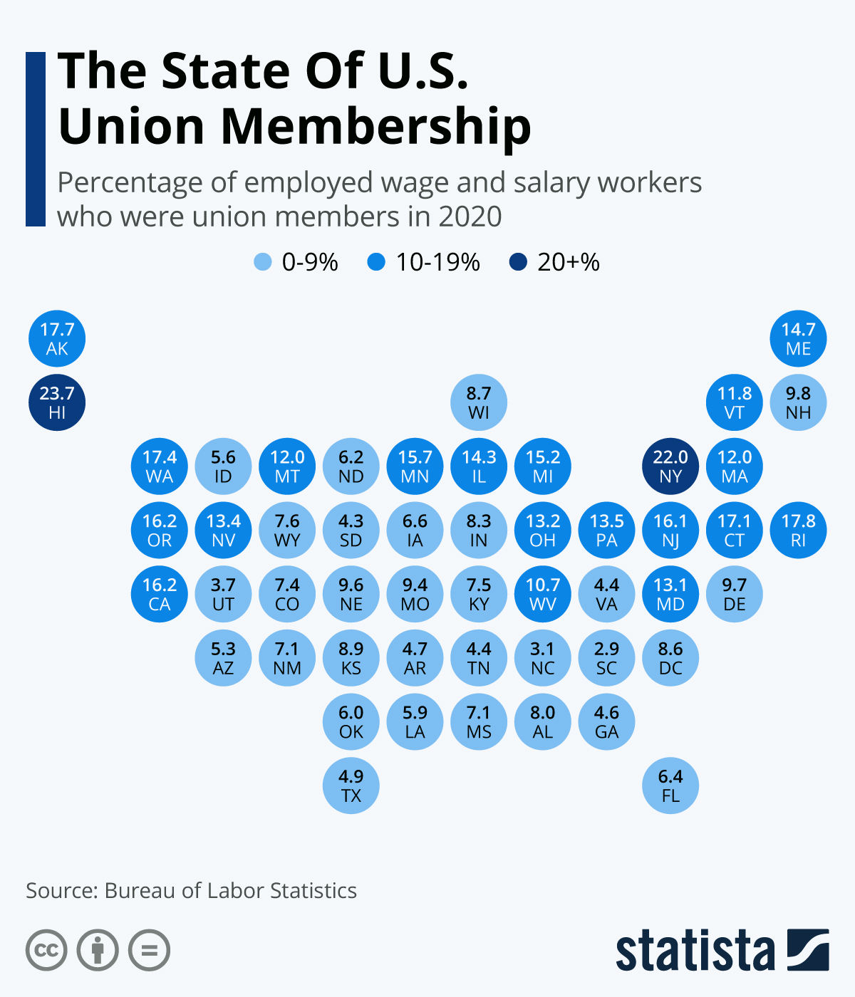Infographic: The State Of U.S. Union Membership | Statista