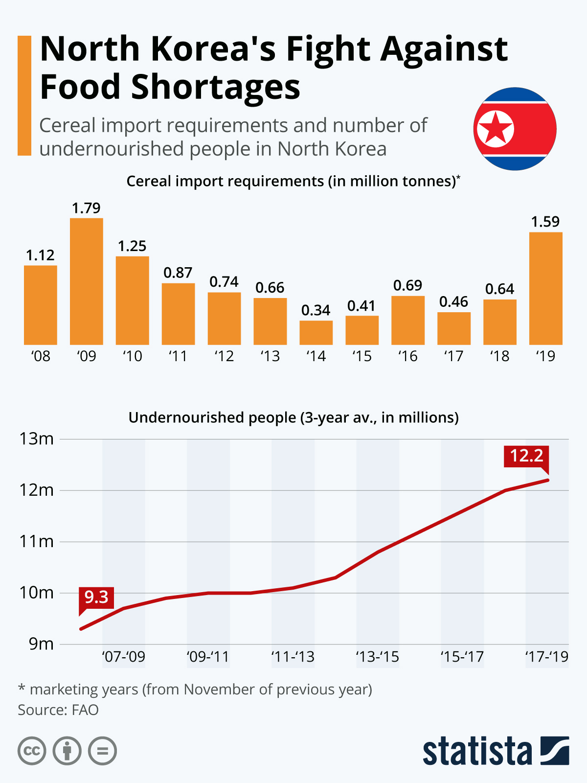 Infographic: Food is Becoming More Scarce Again in North Korea | Statista