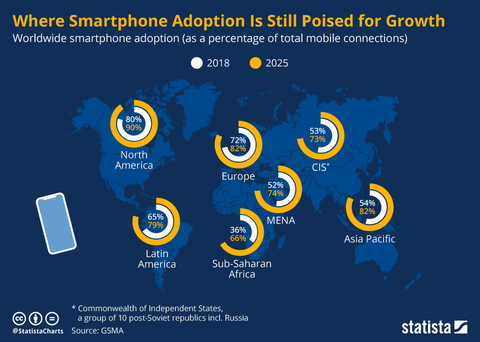 Infographic: Where Smartphone Adoption Is Still Poised for Growth | Statista