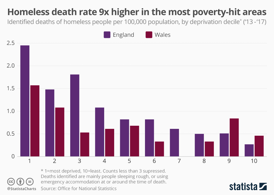 Chart: Homeless death rate 9 times higher in the most poverty-hit ...