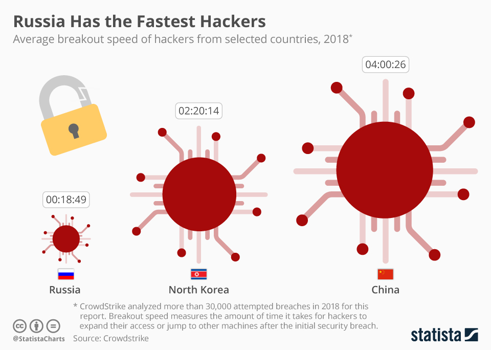 Infographic: Russia Has the Fastest Hackers   Statista