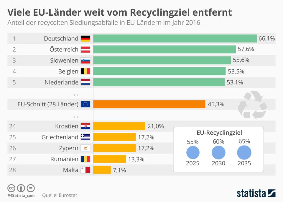 Infografik: Viele EU-Länder weit vom Recyclingziel entfernt | Statista