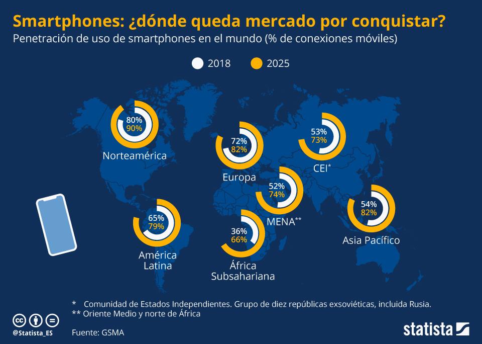 Infografía: ¿Dónde no está saturado el mercado de los smartphones ?   Statista