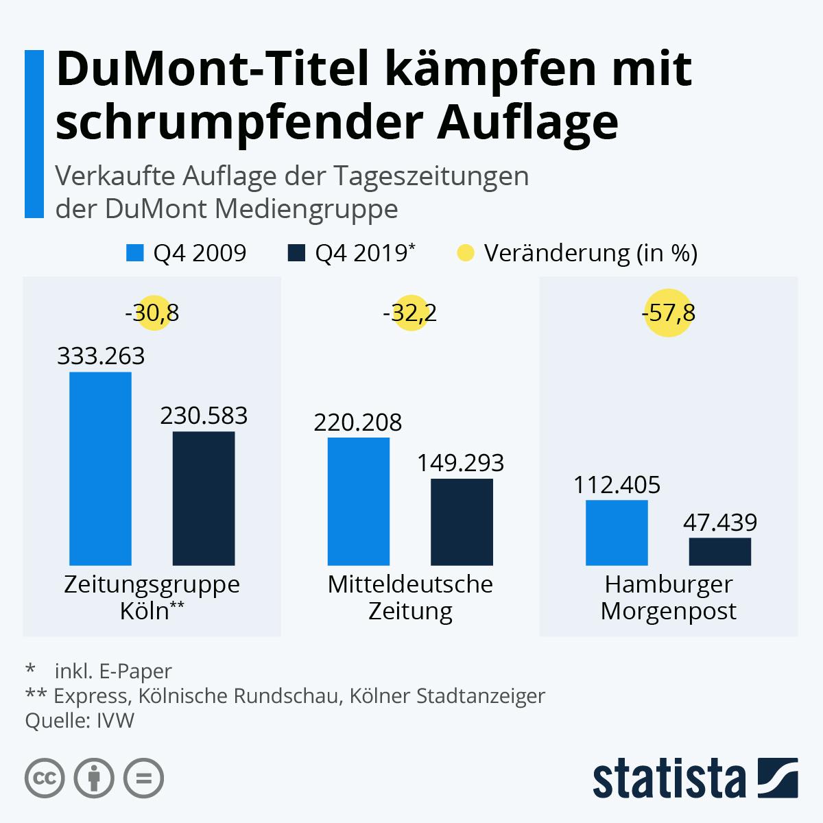 Infografik: DuMont-Titel kämpfen mit schrumpfender Auflage | Statista