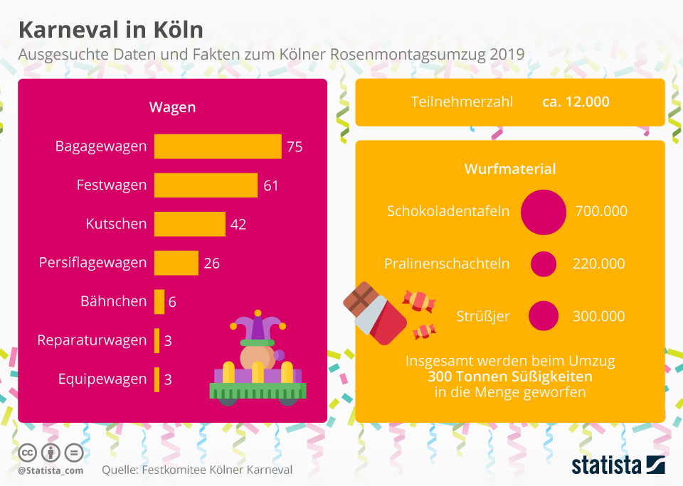 Infografik: Karneval in Köln | Statista